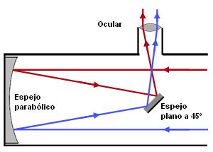 Resultado de imagen de telescopio reflector